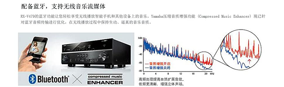 yamaha 雅马哈 rx-v479 支持播放高解析度音乐,4k影像